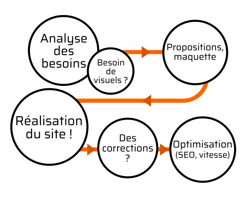Processus de conception web centrée utilisateur (méthode Agile)